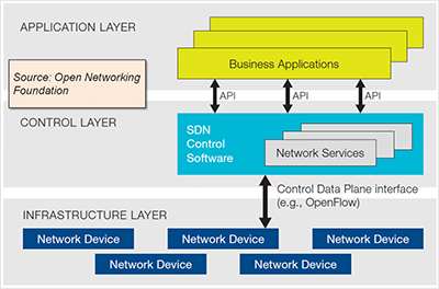 Software-Defined Networking Visual